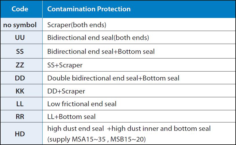 Seal Options
